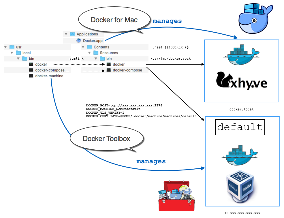 Docker for Mac 和 Docker toolbox